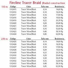 Fireline Diameter Chart