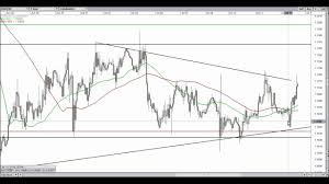 Live Forex Eurusd Trade Price Action Trade 1 Hour Chart