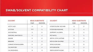 Sodium Hydroxide Compatibility Chart Learning Center Q A Swab Solvent Compatibility