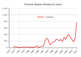 why islam of the three great monotheistic religions only one did additional data illuminates why violence be inherent in the islamic religion to the extent that muslims believe in sharia especially the parts of the