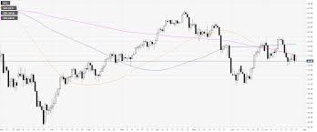Wti Chart Oil Technical Analysis Crude Oil Bears Drive Wti Near 3 Day