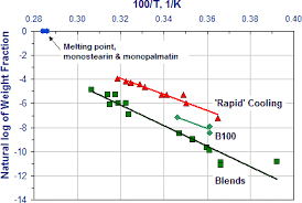 Low Temperature Operability Of Biodiesel