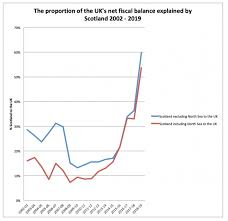 Uk Deficit Chart The Gers Data Is Ludicrous Scotland Does Not Generate 60