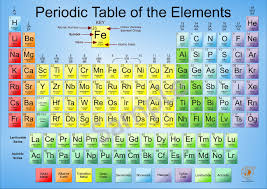 Large Poster Periodic Table Elements Chemistry Science