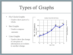 Graphing And Analyzing Scientific Data Types Graphs Pie 2fcircle ...