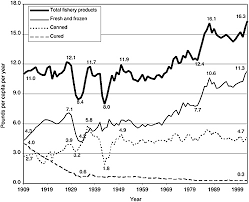 Seafood Yield Chart 2 Consumption Patterns And Composition Of Seafood Seafood