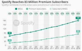 Spotify Statistics 2019 Revenue Subscribers More Hs