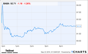 Baba Stock Price Chart How Will This Coverage Initiation Affect Alibaba Baba