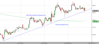 Satyam Computers Breaks Rising Support Line In Point And
