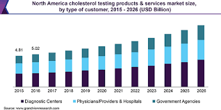 Cholesterol Levels Chart 2015 Cholesterol Testing Products Services Market Report 2019 2026