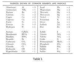 97 Chemical Symbols Of Elements Chart Symbols Chart