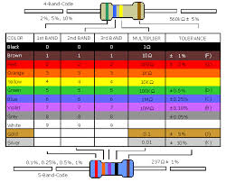Gmt Fuse Color Code Chart Fuse Color Code Get Rid Of Wiring Diagram Problem