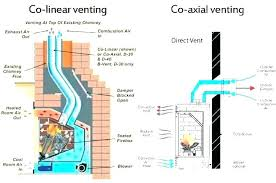 direct vent gas fireplace insert gas fireplace insert installation what is direct vent fireplace gas vented