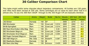 Gun Caliber Strength Chart Rifle Calibers Smallest Online Charts Collection