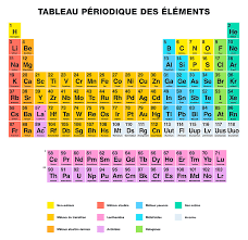 Periodic Table Of The Elements French Labeling Digital Art by ...