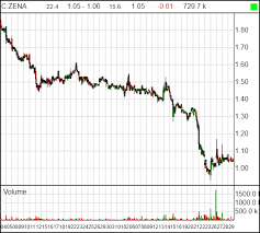 Isol Stock Chart Former Zenabis Zena T Ceo Flushing Stock Hard 1 Million