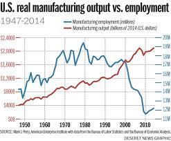 Manufacturing Output Manufacturing Output Vs Employment American Manufacturing