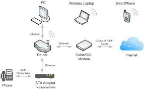 what is voip and how does it work whichvoip com a typical residential phone solution looks like this