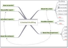 law enforcement data collection software mindview law enforcement mind map example criminal profiling mind map