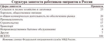 Реферат Миграция как социальный процесс Миграционные процессы в  6 Структура занятости мигрантов в России