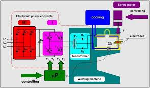 welding rectifier circuit diagram wiring diagram local welding rectifier circuit diagram wiring diagram autovehicle simplified diagram of primary inverter welding machine circuits welding