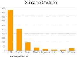 Castillon - Names Encyclopedia