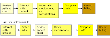 Electronic Medical Chart Figure 2 From Usability Of Electronic Medical Records