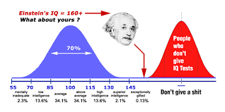 Average Iq Score Chart Iq Classification Wikipedia