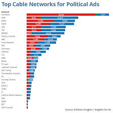 News Network Bias Chart Chart Tv Channels Republicans And Democrats Like Most