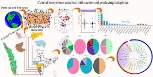 genes in arabian sea coastal biosystems