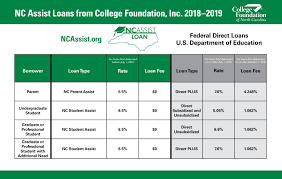 Nc Assist Loan Compare To Federal Rates