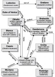 othello character map jpg my blog posts student  othello essays on jealousy othello the avatar