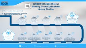 Step 5 How To Nurture The Leads You Make From Linkedin Perfect