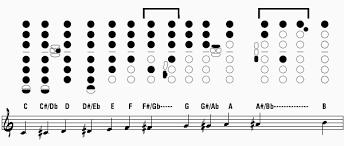 Tenor Sax Finger Chart Printable The Best Saxophone Fingering Charts