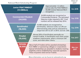 psat national merit faq compass education group national merit funnel feb 2016