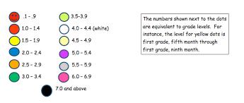 Zpd Chart Ar Explained