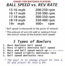 Rev Rate Vs Ball Speed