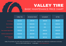 Tire Comparison Infographic Contrast The Prices Of Tire