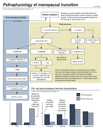 Fsh Levels And Menopause Chart Menopause Mcmaster Pathophysiology Review