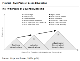 principles of beyond budgeting well then unlike with traditional budgeting they can reach two peaks as being adaptive and decentralised organisations