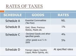 Registration Of Mvat Maharashtra Value Added Tax