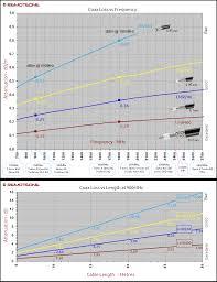 50 Ohm Cable Loss Chart Lmr400 Super Low Loss Antenna Coax Cable 50ohm Sma Per Metre