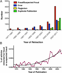 Misconduct Accounts For The Majority Of Retracted Scientific