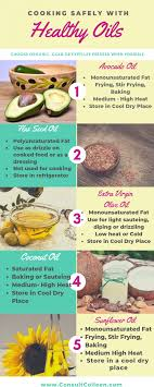 High Heat Cooking Oil Chart Cooking With Healthy Oils Consult Colleen Blog