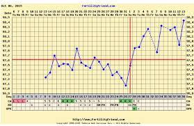 Ovulation Dip Bbt Chart Two Temp Dips After Ovulation