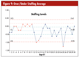 Control Chart Example In Healthcare Quality Digest Magazine