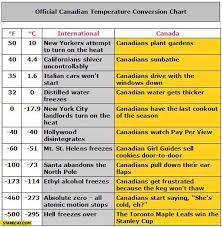 Canadian Conversion Chart Official Canadian Temperature Conversion Chart Starecat Com