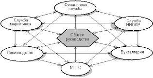 Стратегический анализ внешней и внутренней среды организации курсовая стратегический анализ внешней и внутренней среды организации курсовая