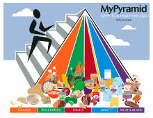What Is Food Pyramid Chart Food Pyramid Nutrition Wikipedia