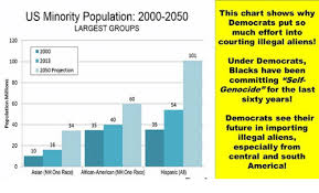 South America Population Chart Us Minority Population 2000 2050 Largest Groups This Chart